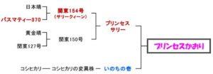 プリンセスかおり米の系譜図